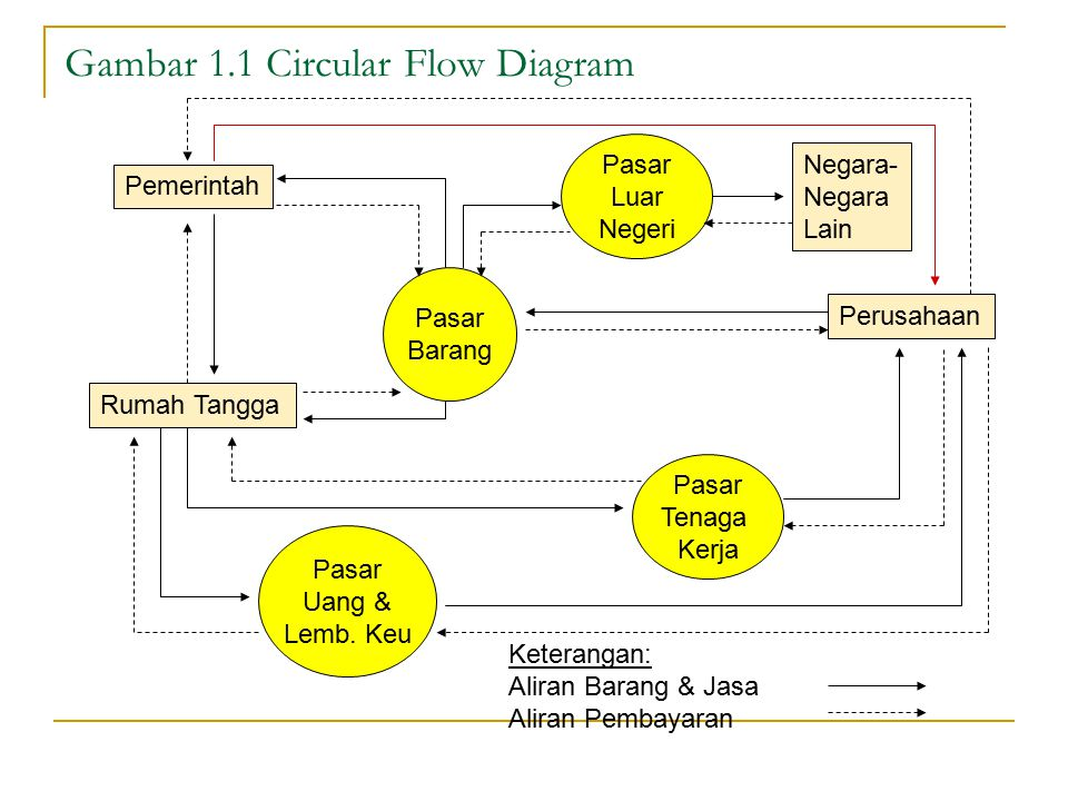 Gambar 1.1 Circular Flow Diagram