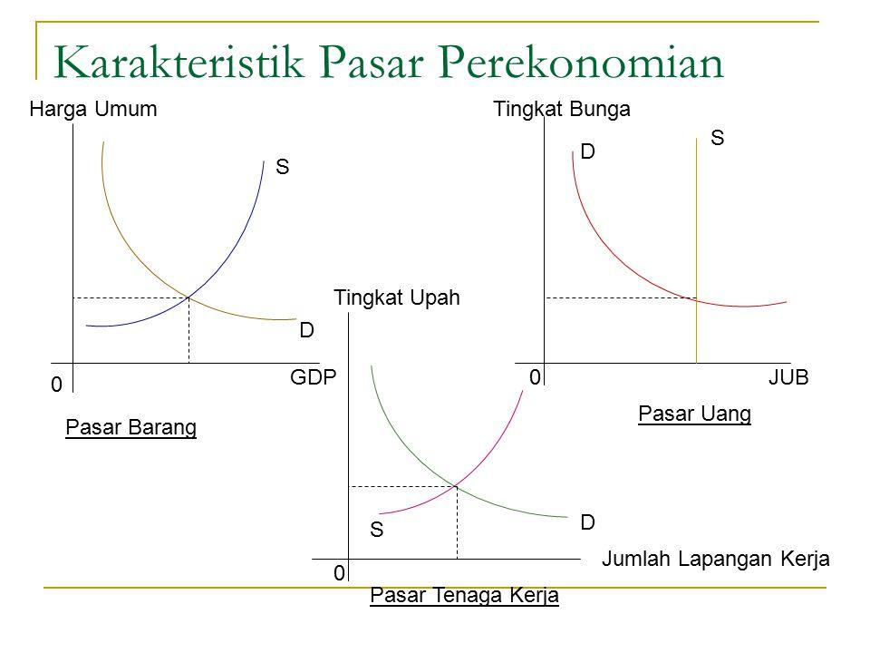 Karakteristik Pasar Perekonomian