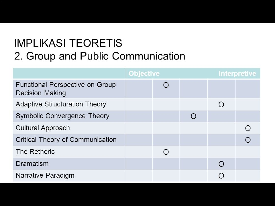 IMPLIKASI TEORETIS 2. Group and Public Communication
