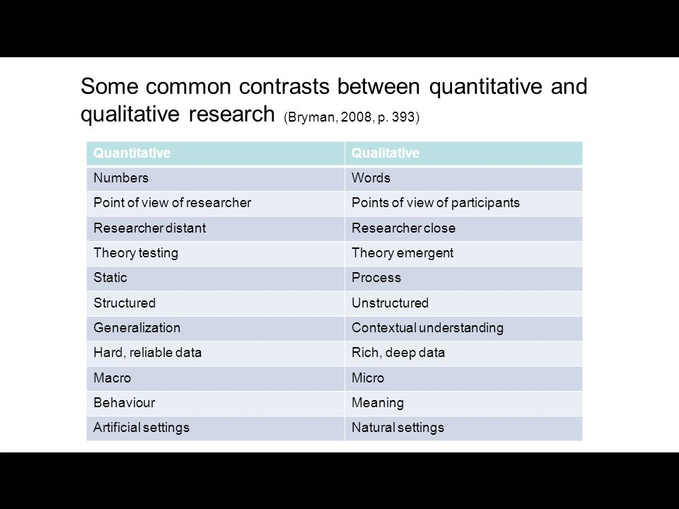 Some common contrasts between quantitative and qualitative research (Bryman, 2008, p. 393)