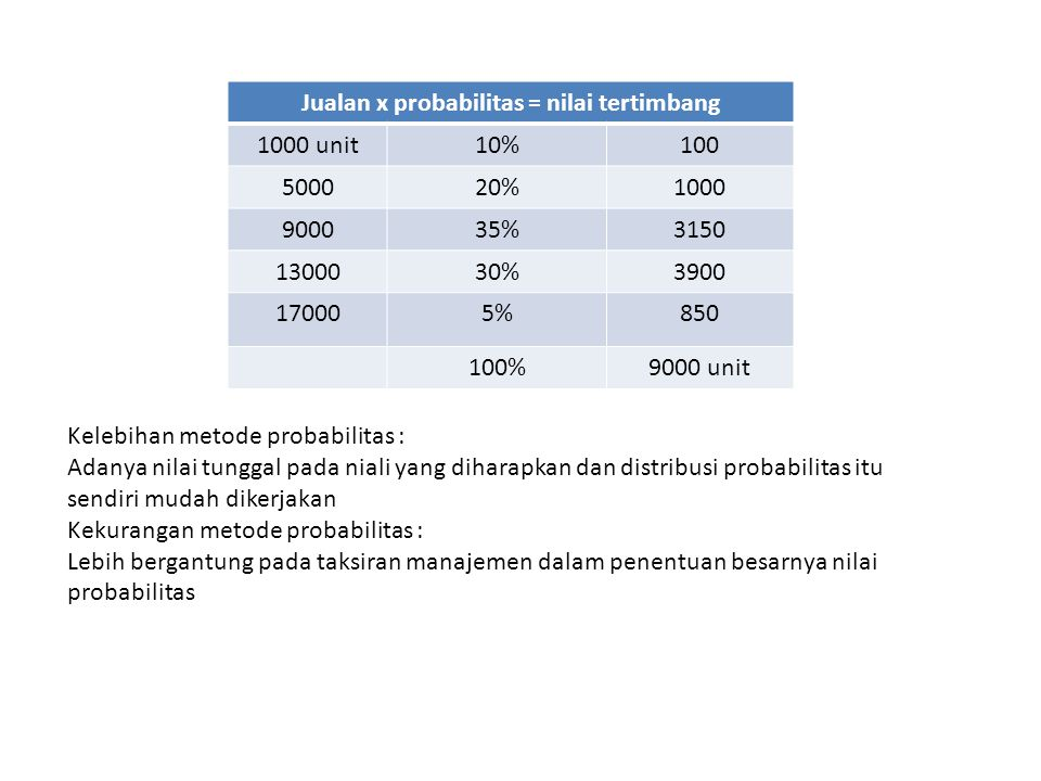 Jualan x probabilitas = nilai tertimbang