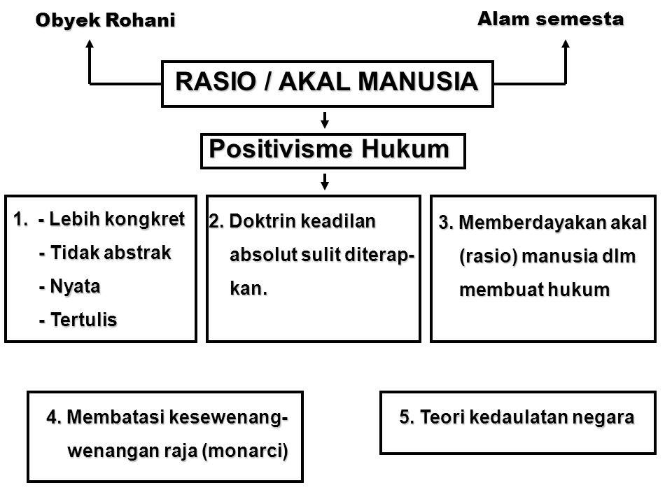 RASIO / AKAL MANUSIA Positivisme Hukum Obyek Rohani Alam semesta