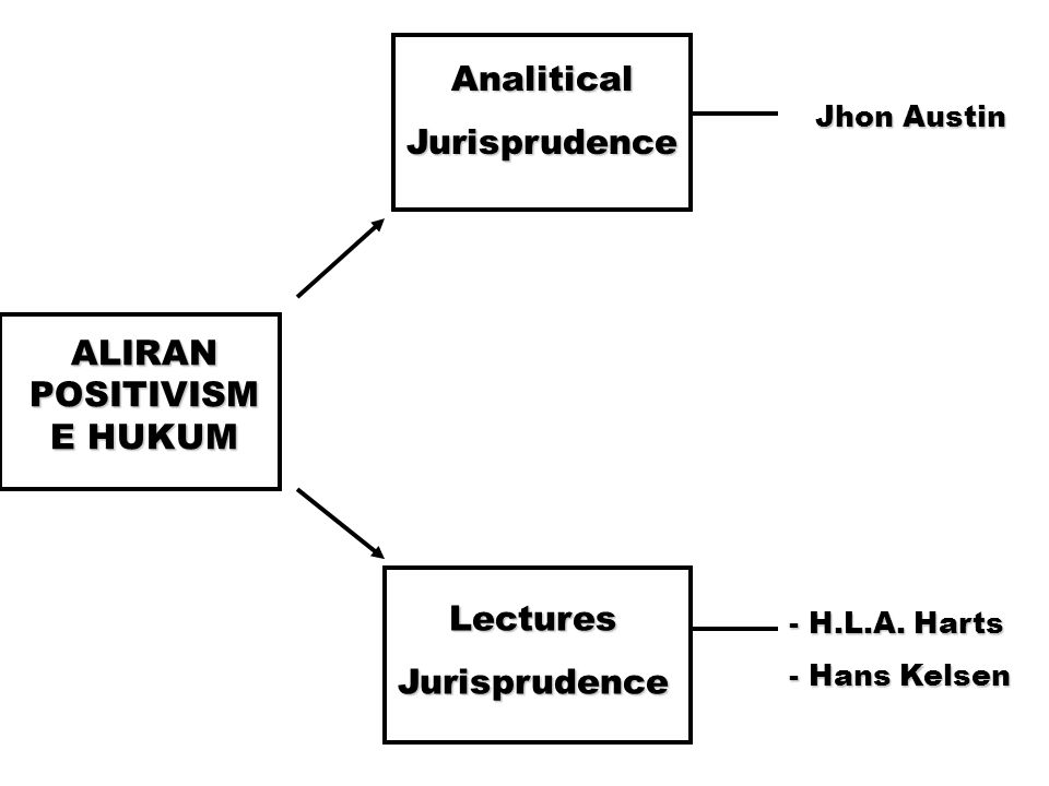 ALIRAN POSITIVISME HUKUM