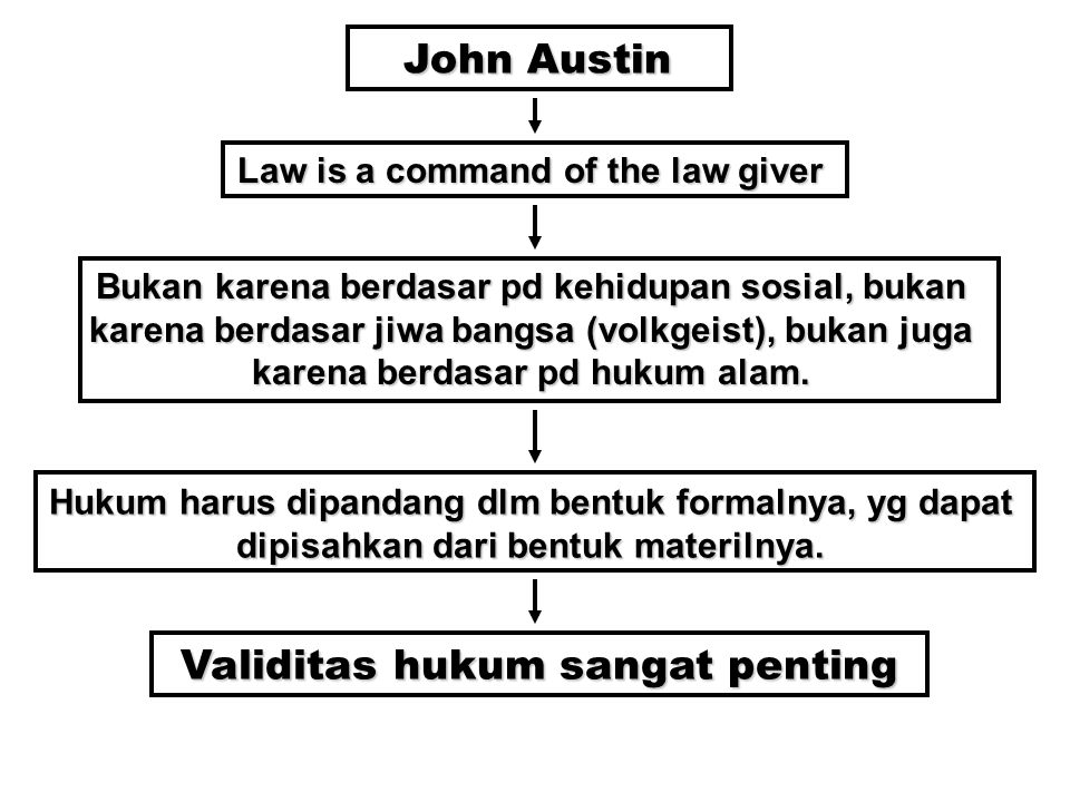Law is a command of the law giver Validitas hukum sangat penting