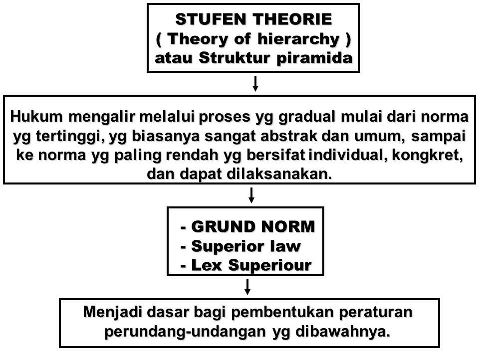 atau Struktur piramida