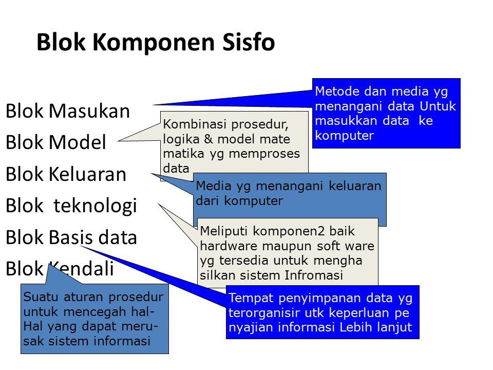 Blok Komponen Sisfo Metode dan media yg menangani data Untuk masukkan data ke komputer.