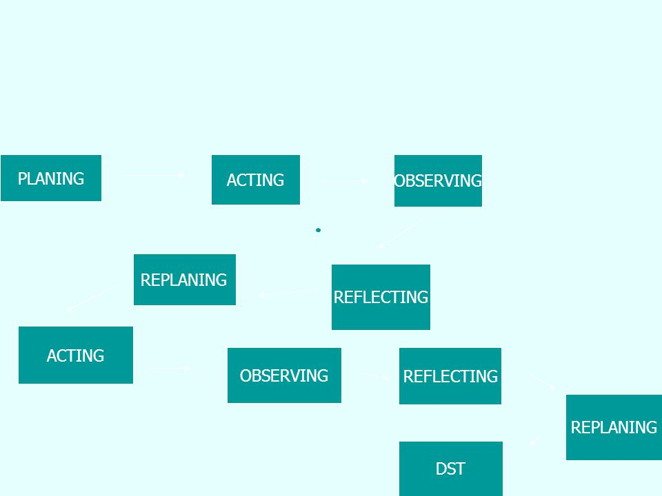 DESAIN PTK PLANING ACTING OBSERVING REPLANING REFLECTING ACTING