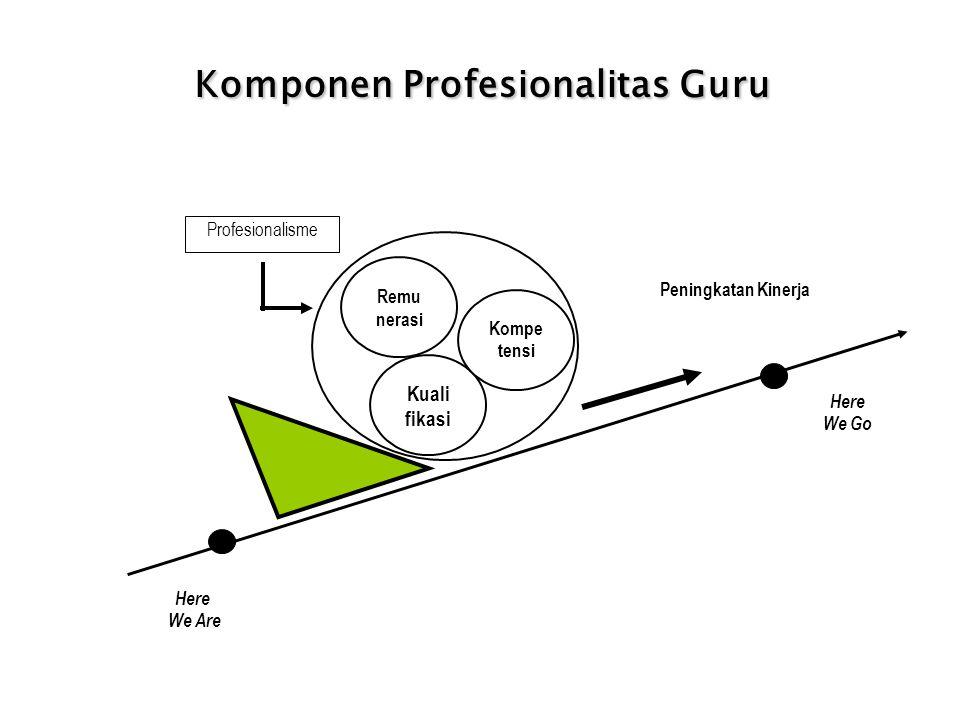 Komponen Profesionalitas Guru