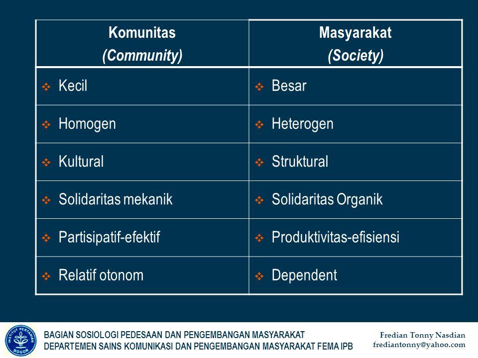 Komunitas (Community) Masyarakat. (Society) Kecil. Besar. Homogen. Heterogen. Kultural. Struktural.