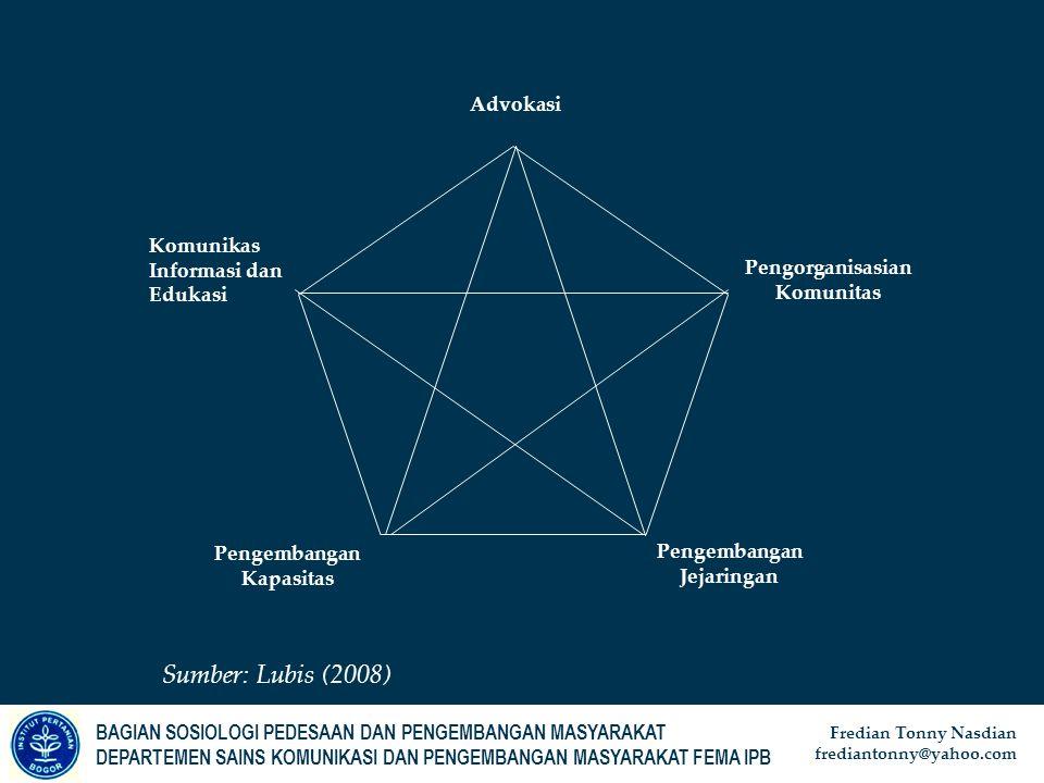 Sumber: Lubis (2008) Advokasi Komunikas Informasi dan Edukasi