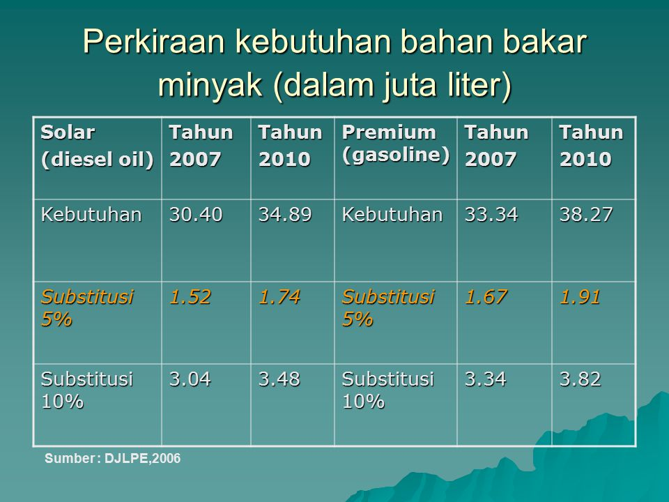 Perkiraan kebutuhan bahan bakar minyak (dalam juta liter)