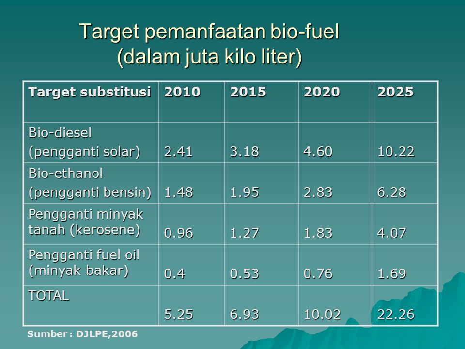 Target pemanfaatan bio-fuel (dalam juta kilo liter)