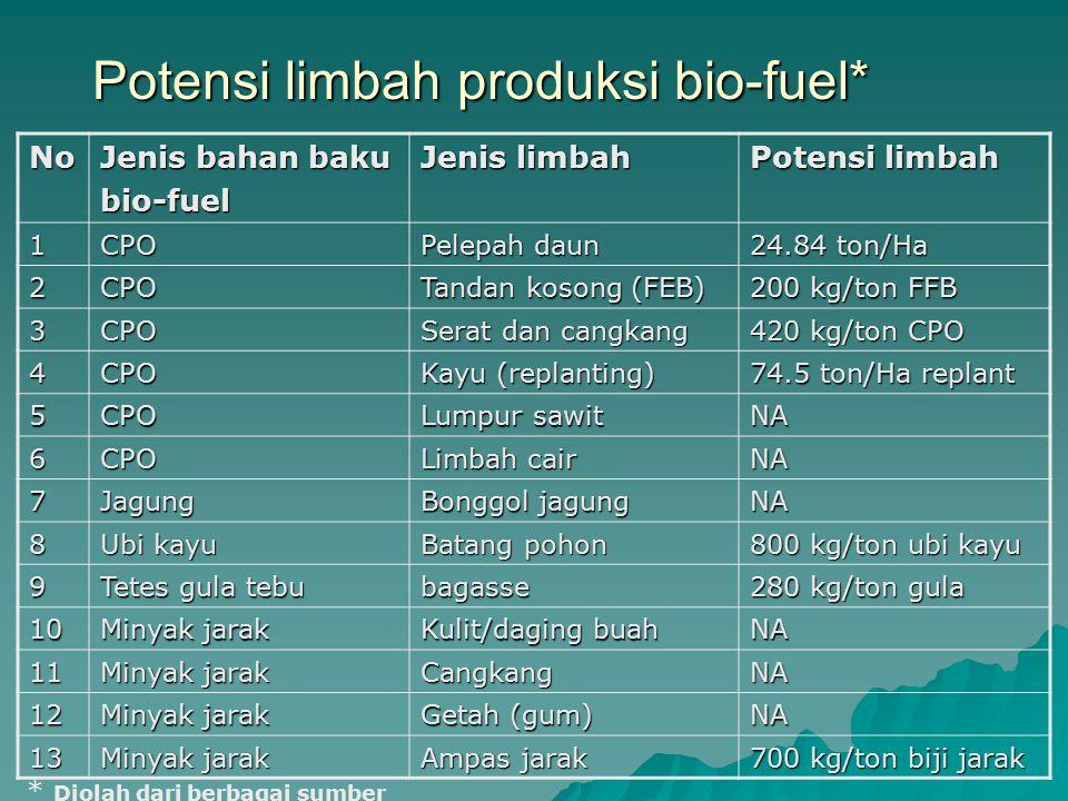 Potensi limbah produksi bio-fuel*