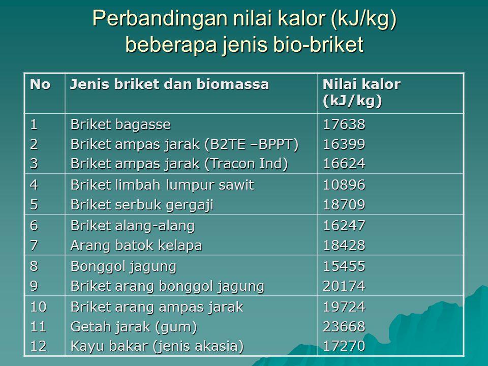 Perbandingan nilai kalor (kJ/kg) beberapa jenis bio-briket