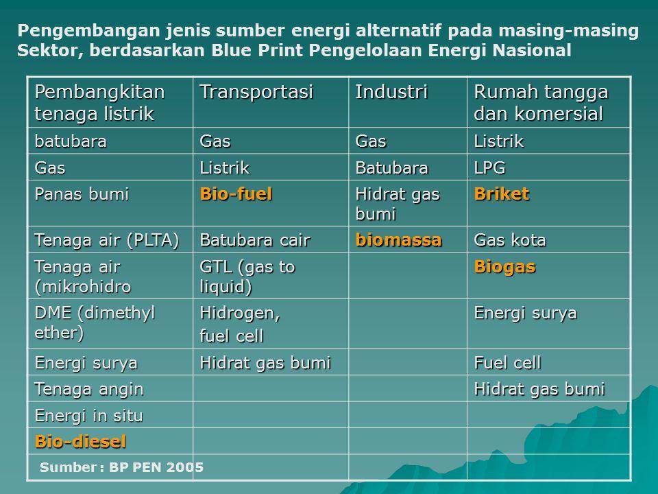 Pembangkitan tenaga listrik Transportasi Industri