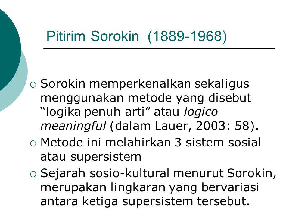 Pitirim Sorokin (1889-1968)