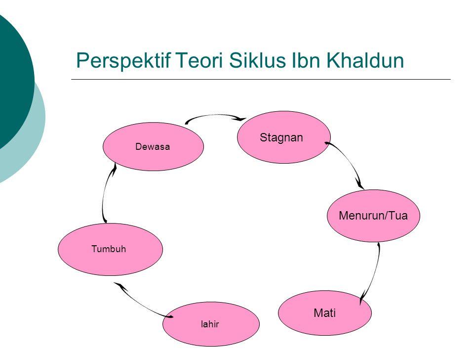 Perspektif Teori Siklus Ibn Khaldun