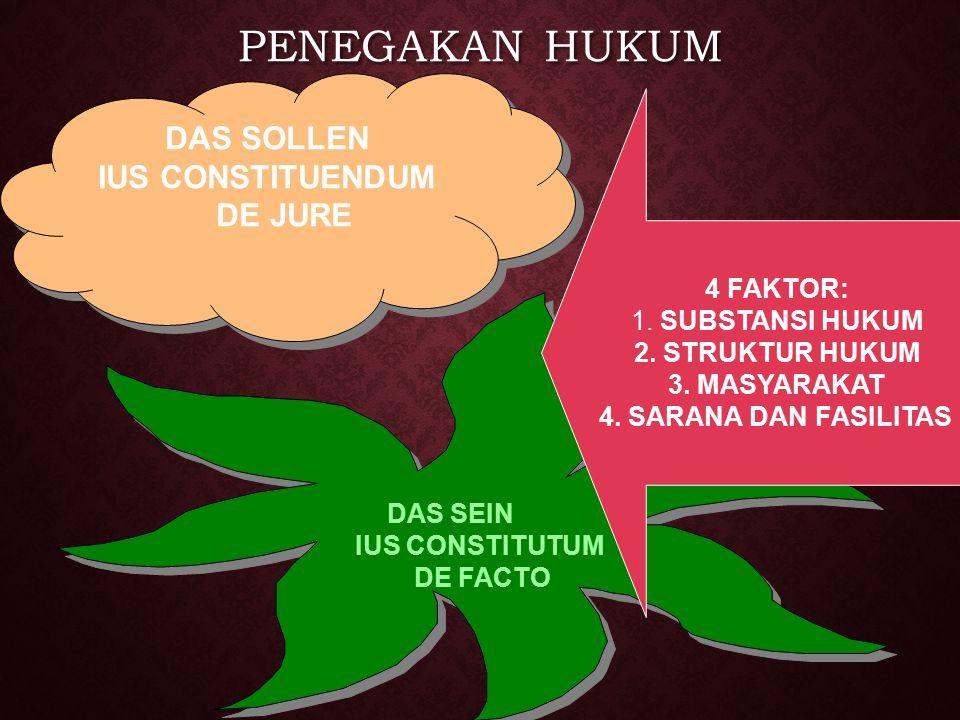 PENEGAKAN HUKUM DAS SOLLEN IUS CONSTITUENDUM DE JURE 4 FAKTOR: