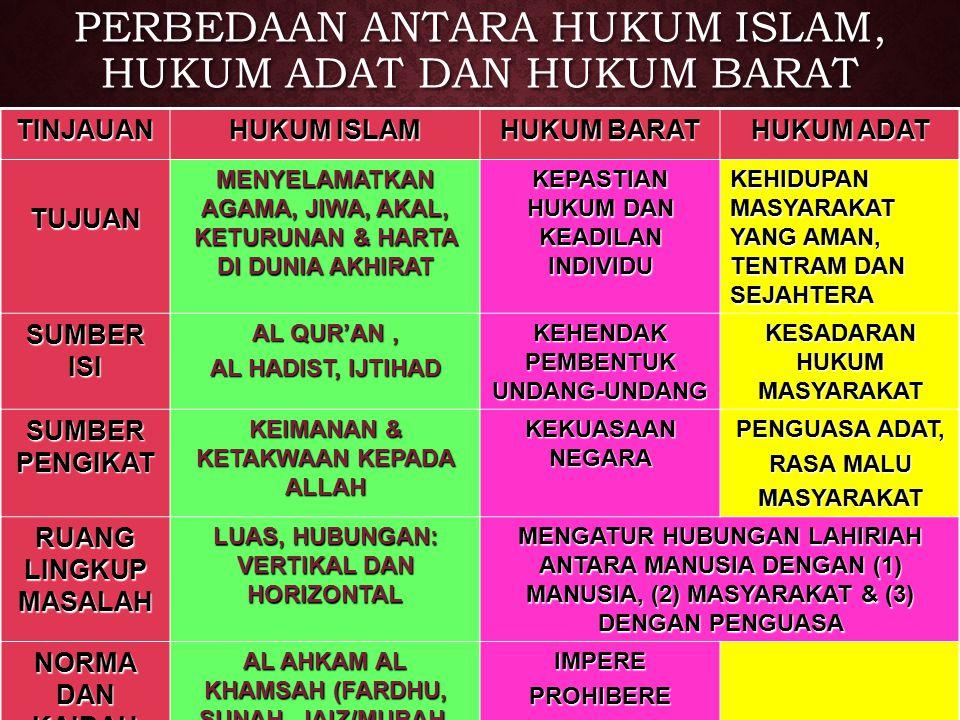 PERBEDAAN ANTARA HUKUM ISLAM, HUKUM ADAT DAN HUKUM BARAT