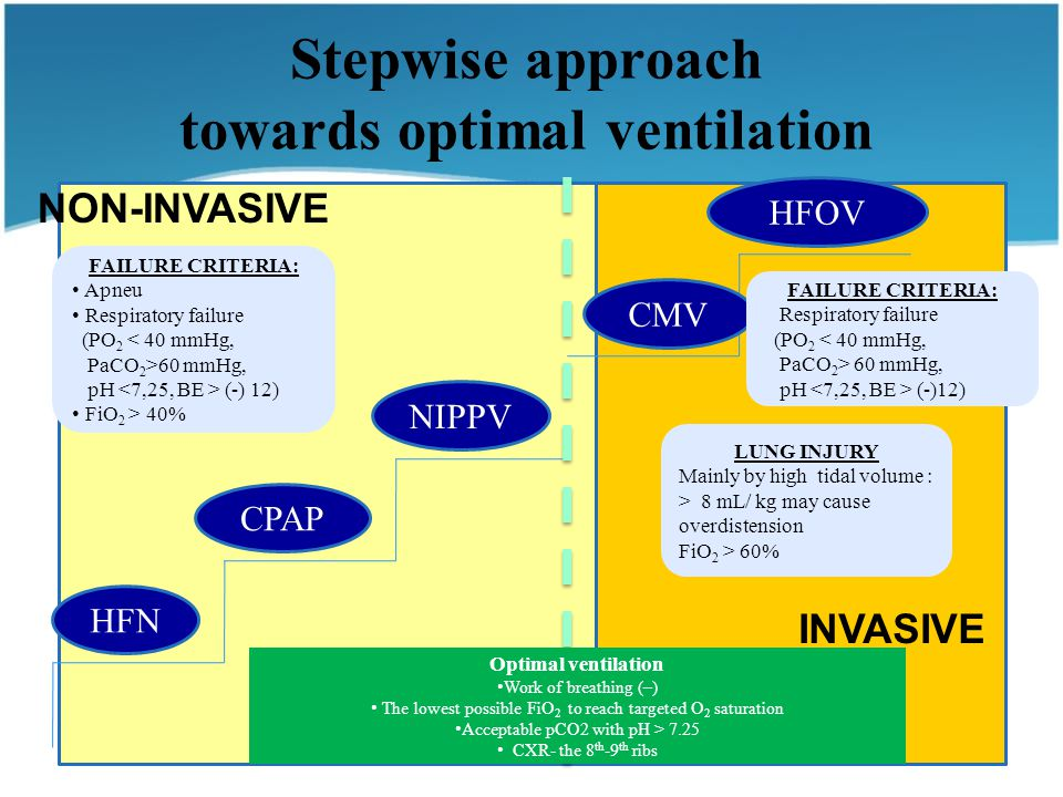 Stepwise approach towards optimal ventilation