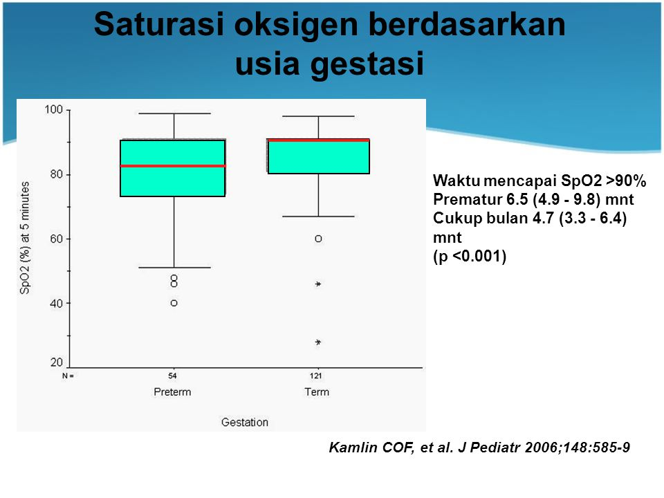 Saturasi oksigen berdasarkan usia gestasi