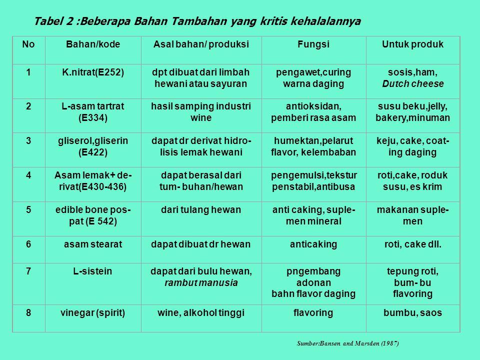 Tabel 2 :Beberapa Bahan Tambahan yang kritis kehalalannya