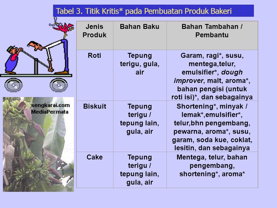 Tabel 3. Titik Kritis* pada Pembuatan Produk Bakeri