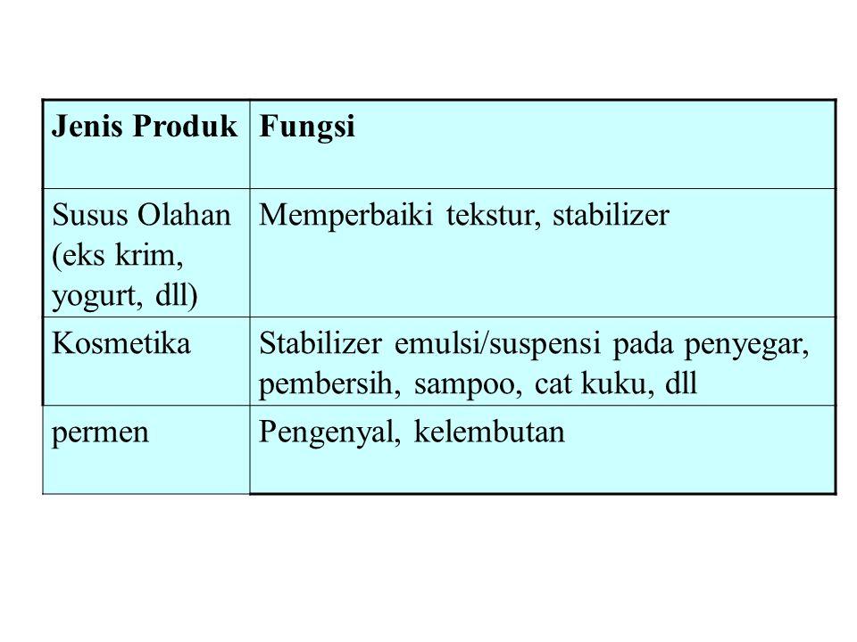 Jenis Produk Fungsi. Susus Olahan (eks krim, yogurt, dll) Memperbaiki tekstur, stabilizer. Kosmetika.