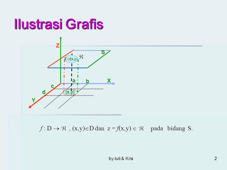 Ilustrasi Grafis f : D  , (x,y)D dan z = f(x,y)  pada bidang S. Z S