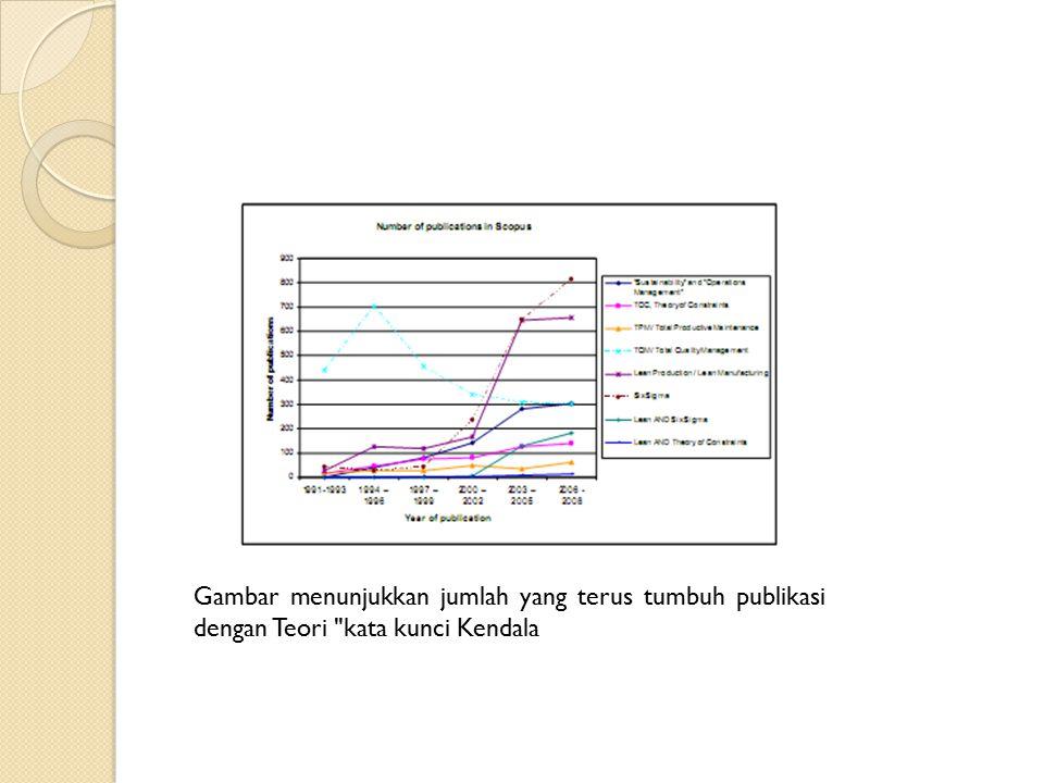 Gambar menunjukkan jumlah yang terus tumbuh publikasi dengan Teori kata kunci Kendala