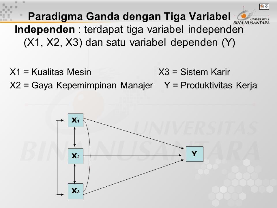 Paradigma Ganda dengan Tiga Variabel Independen : terdapat tiga variabel independen (X1, X2, X3) dan satu variabel dependen (Y)