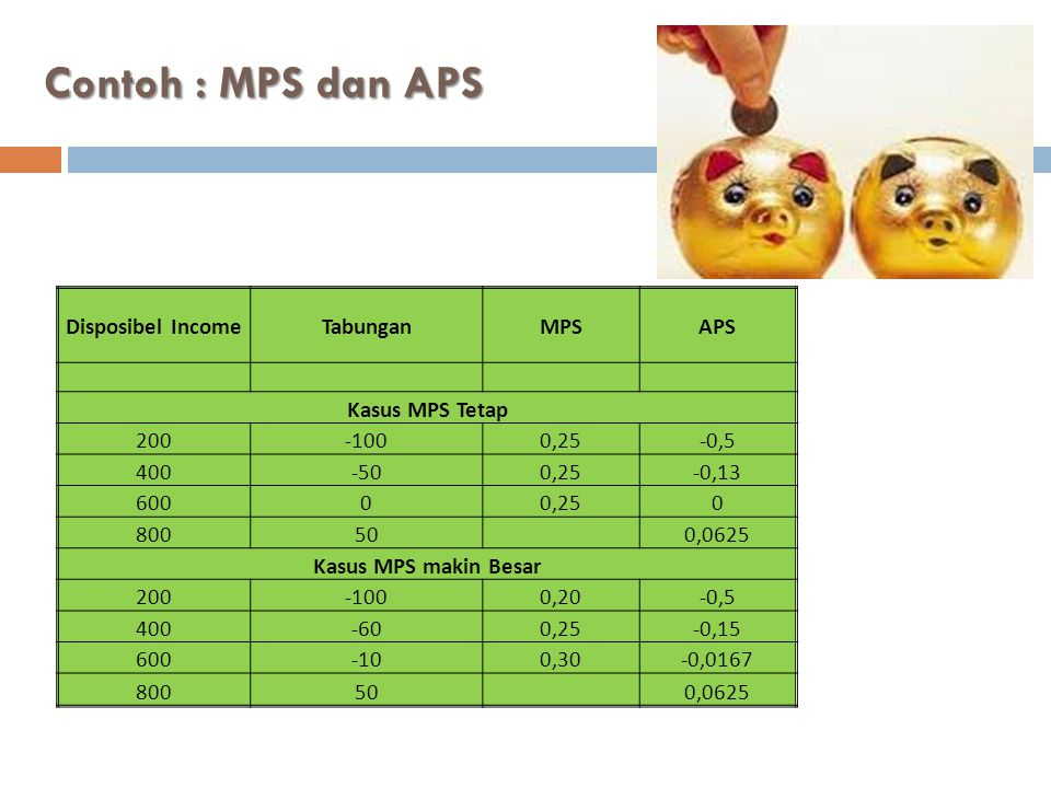 Contoh : MPS dan APS Disposibel Income Tabungan MPS APS