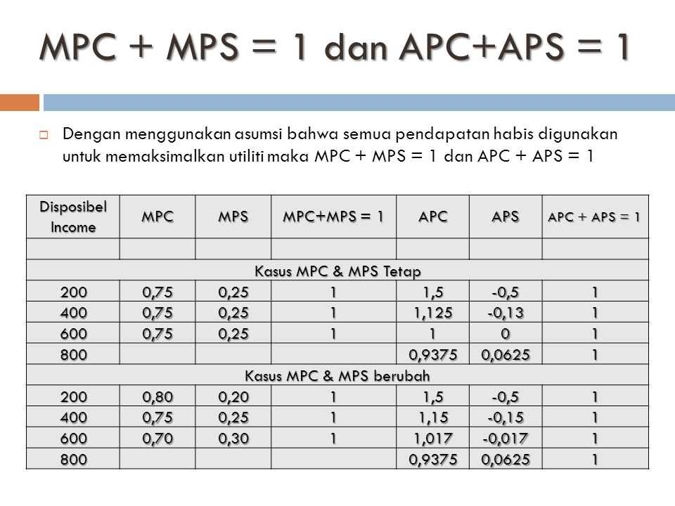 MPC + MPS = 1 dan APC+APS = 1
