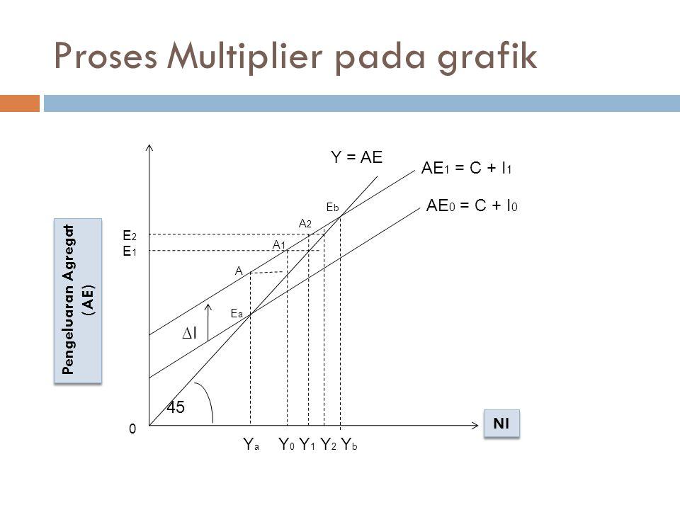 Proses Multiplier pada grafik