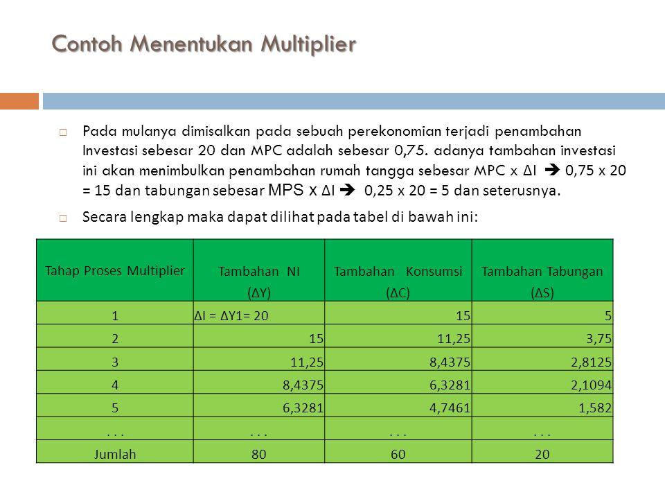 Contoh Menentukan Multiplier