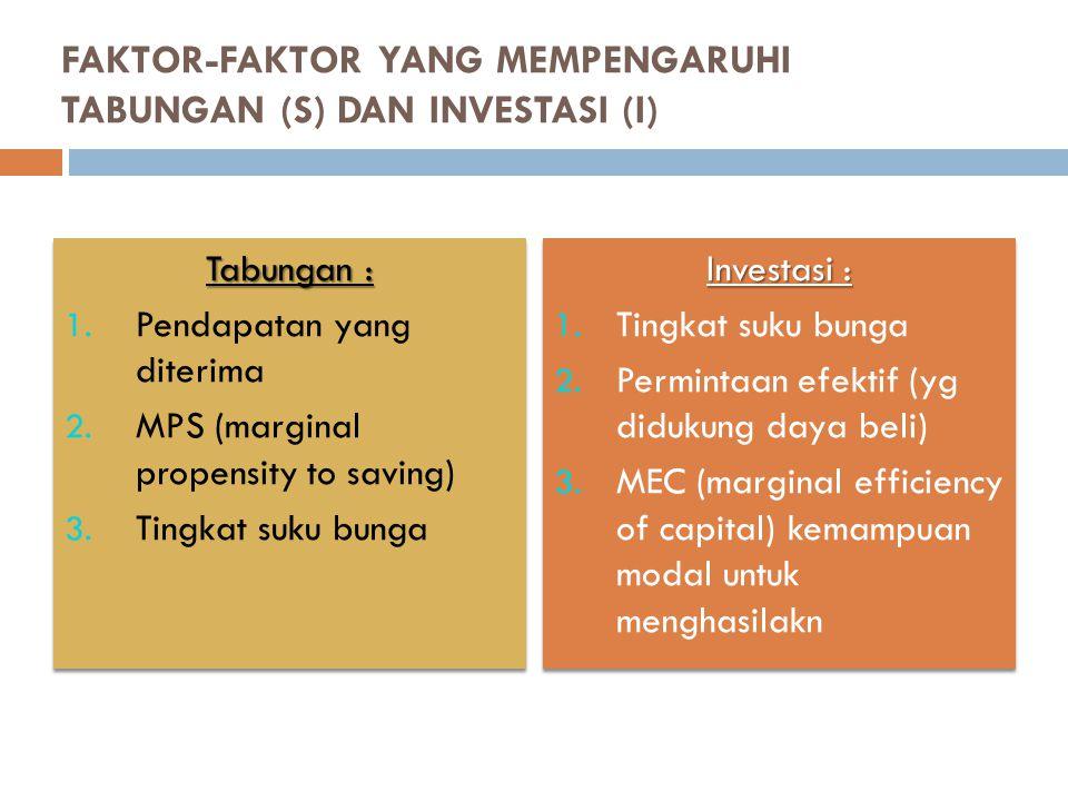 FAKTOR-FAKTOR YANG MEMPENGARUHI TABUNGAN (S) DAN INVESTASI (I)