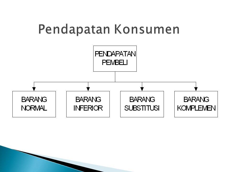 Pendapatan Konsumen