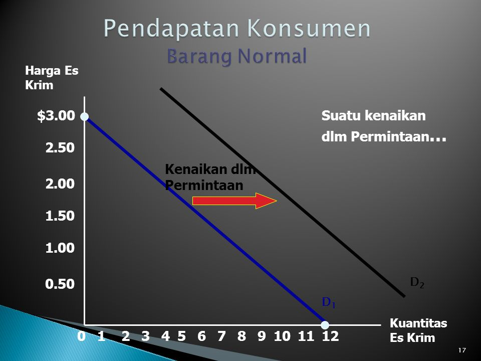 Pendapatan Konsumen Barang Normal