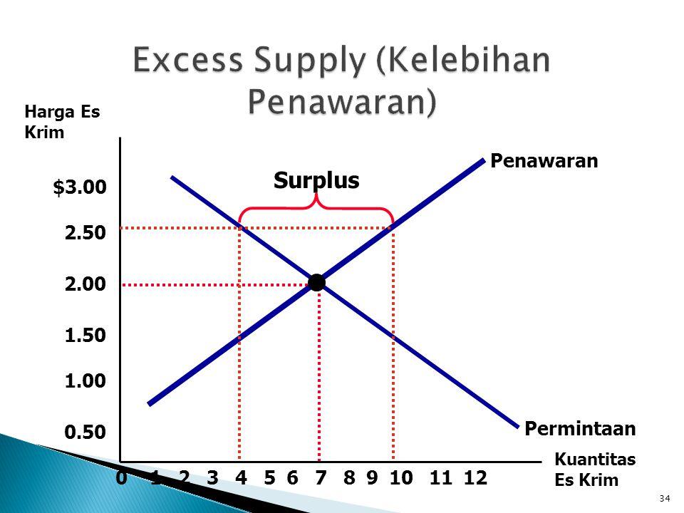 Excess Supply (Kelebihan Penawaran)