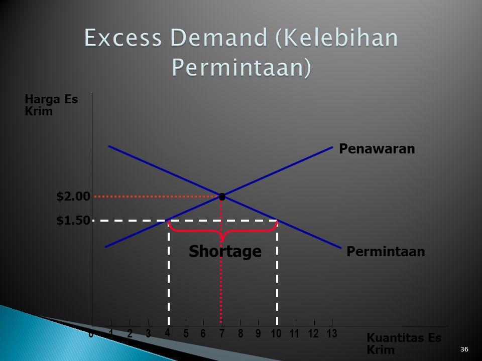 Excess Demand (Kelebihan Permintaan)