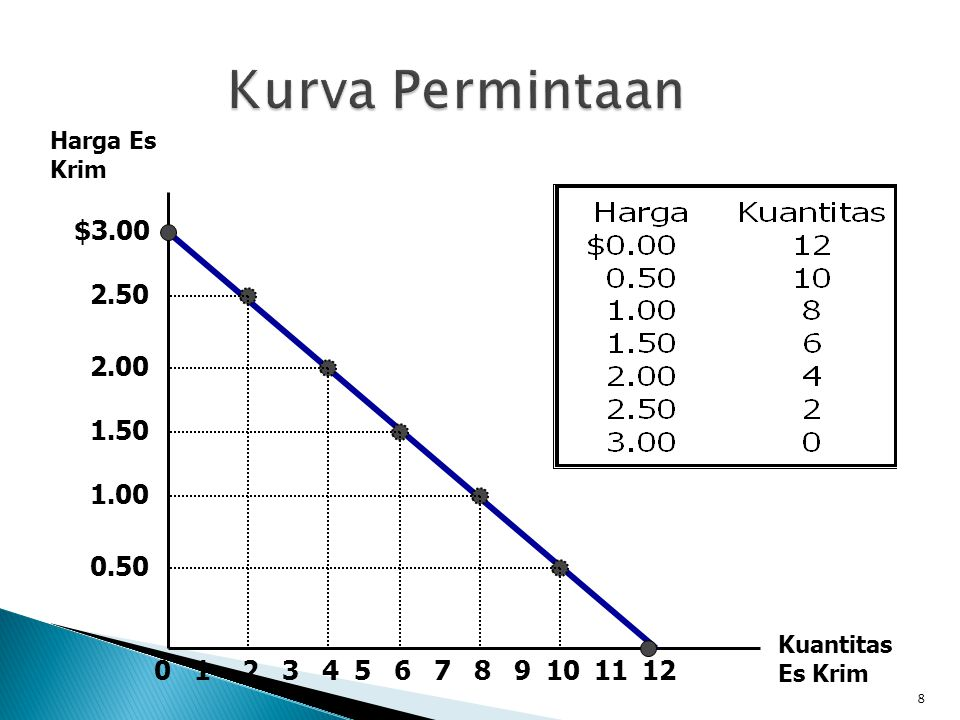 Kurva Permintaan Harga Es Krim. $3.00. 2.50. 2.00. 1.50. 1.00. 0.50. Kuantitas Es Krim. 1. 2.