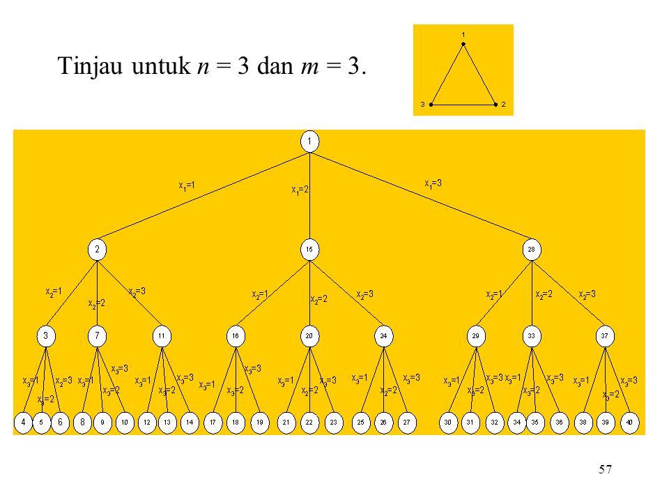 Tinjau untuk n = 3 dan m = 3.