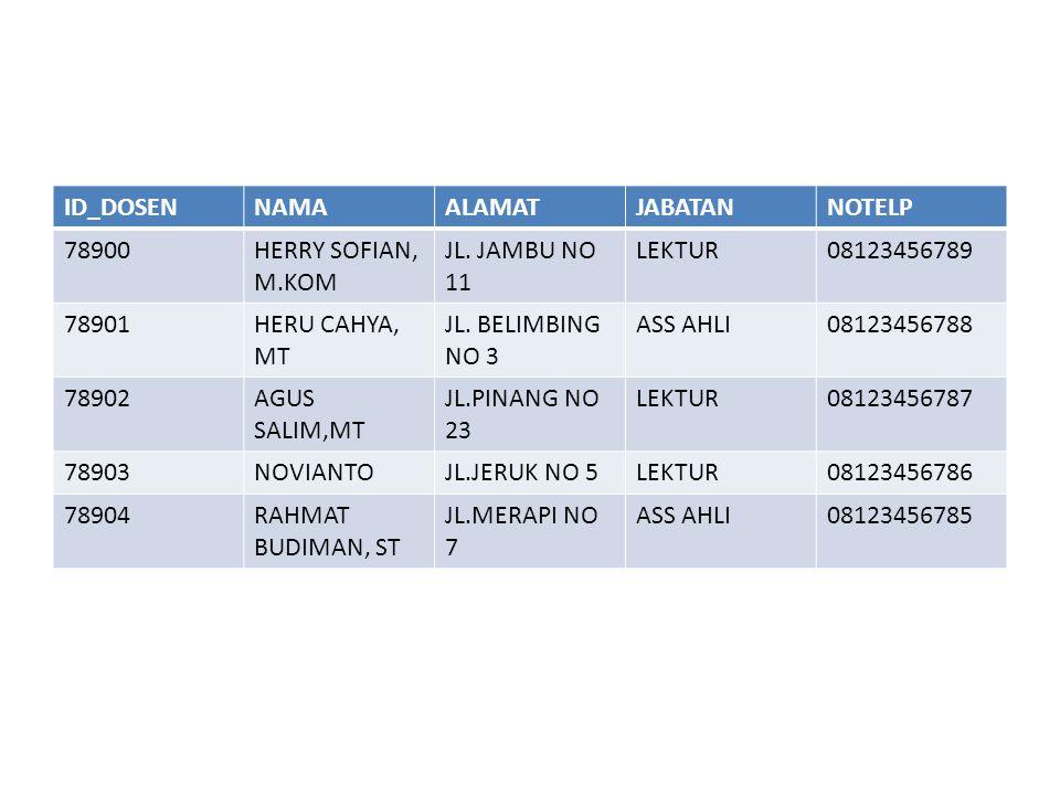ID_DOSEN NAMA. ALAMAT. JABATAN. NOTELP. 78900. HERRY SOFIAN, M.KOM. JL. JAMBU NO 11. LEKTUR.