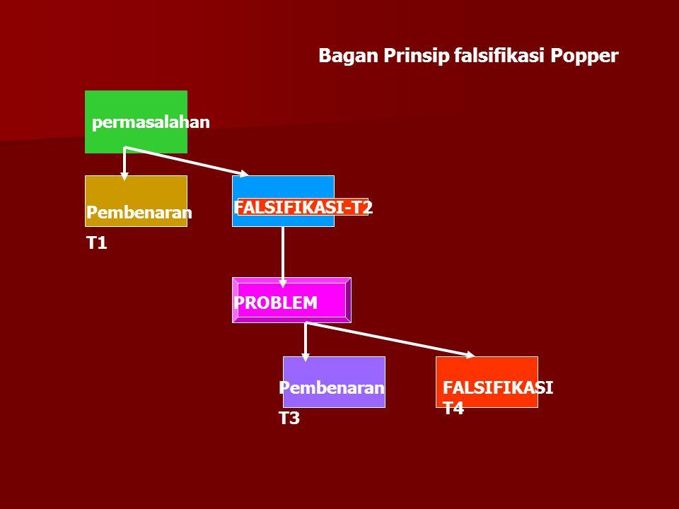 Bagan Prinsip falsifikasi Popper