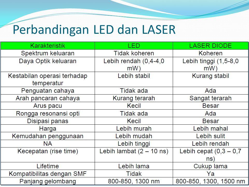 Perbandingan LED dan LASER