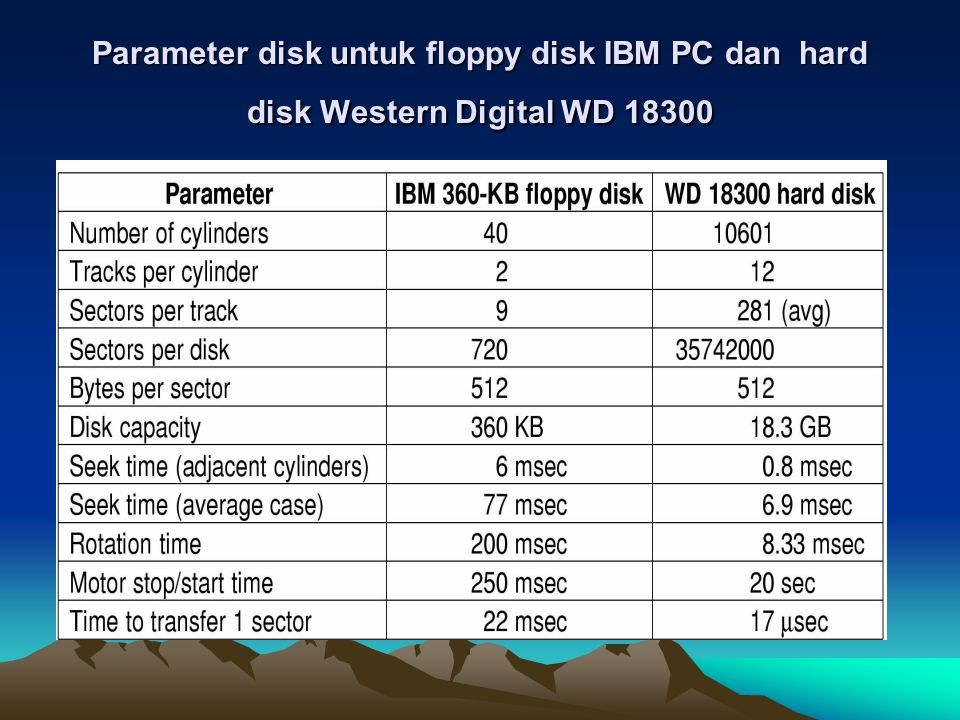 Parameter disk untuk floppy disk IBM PC dan hard disk Western Digital WD 18300