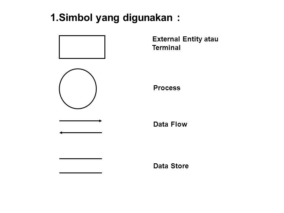 Simbol yang digunakan :