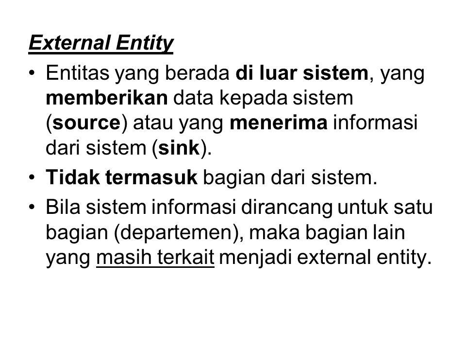 External Entity Entitas yang berada di luar sistem, yang memberikan data kepada sistem (source) atau yang menerima informasi dari sistem (sink).