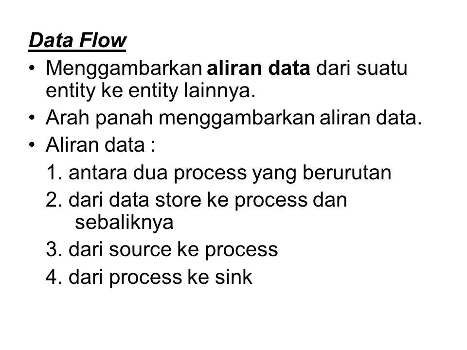 Data Flow Menggambarkan aliran data dari suatu entity ke entity lainnya. Arah panah menggambarkan aliran data.