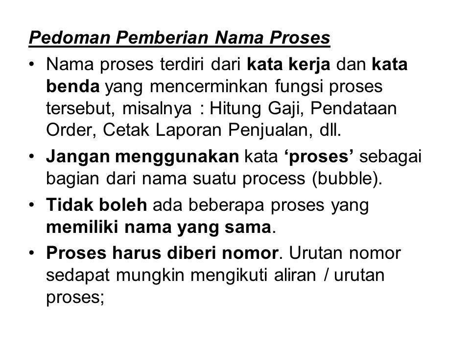 Pedoman Pemberian Nama Proses